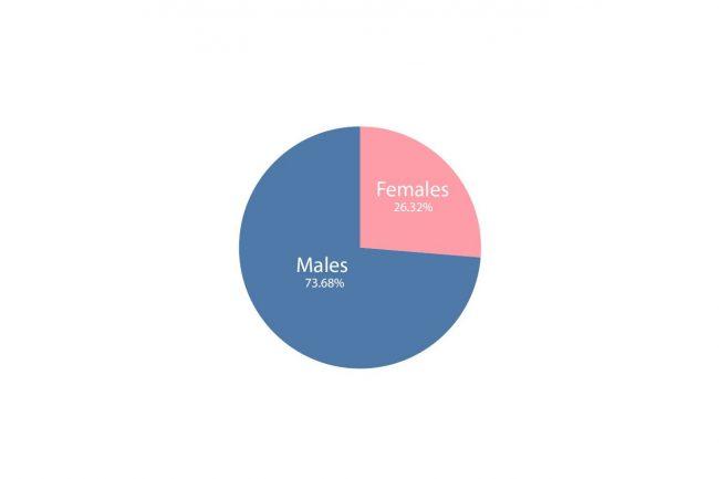 gender of partners