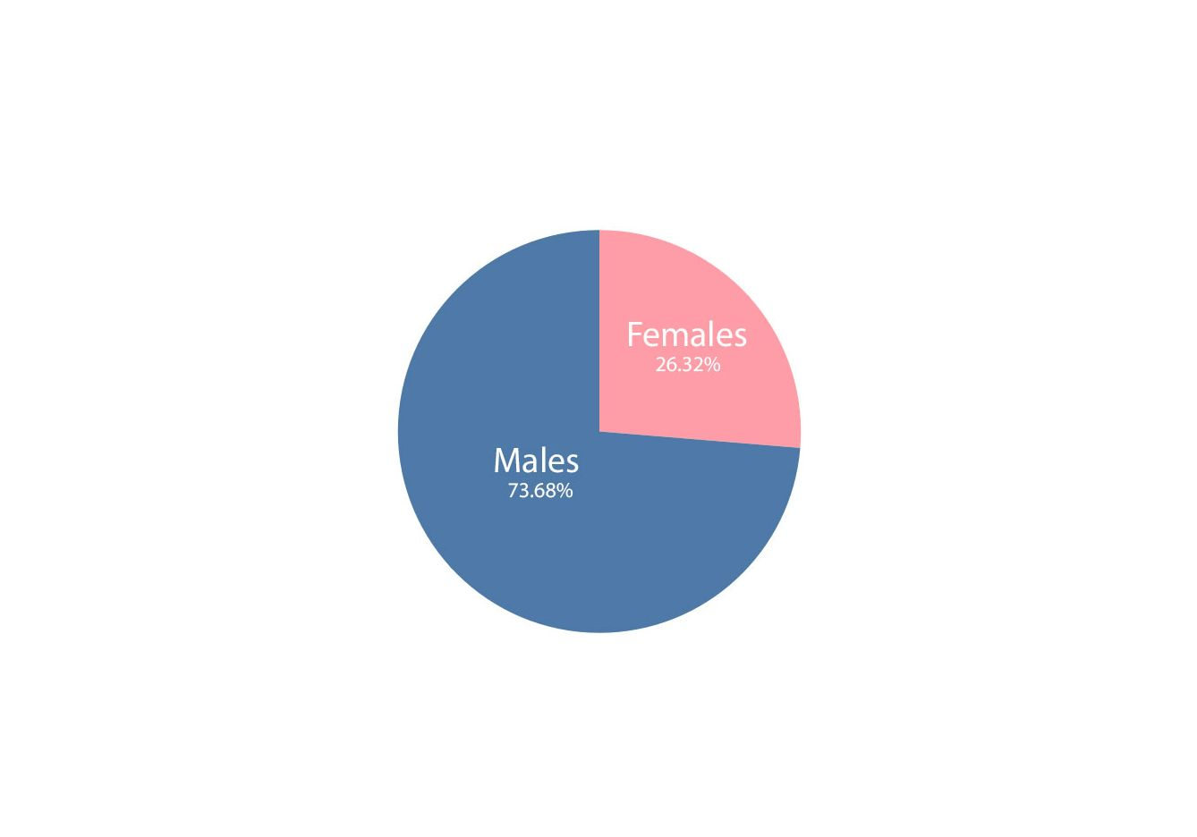 gender of partners