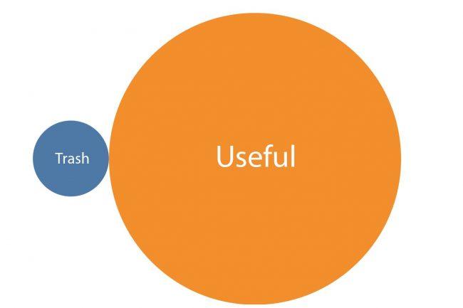 Useful and garbage tasks